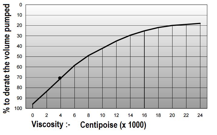 Diaphragm Pumps Viscosity Correcion Table