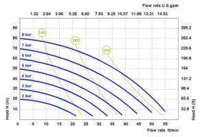 """1/2"""" P50 diaphragm pump performance curve"""