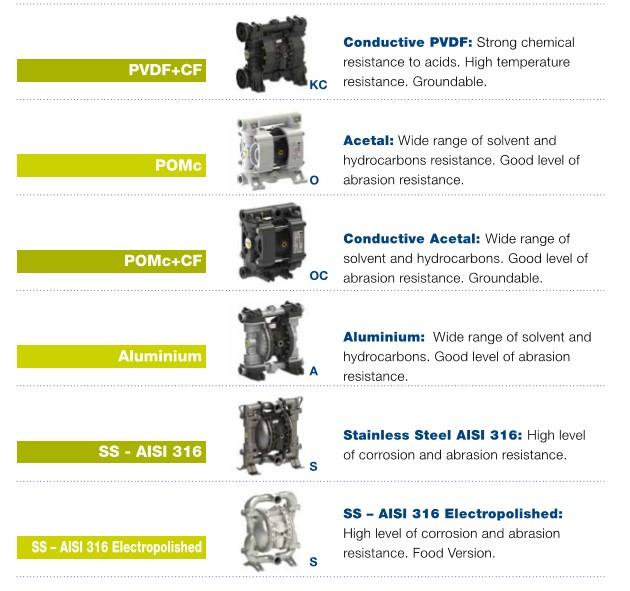 Pump model options