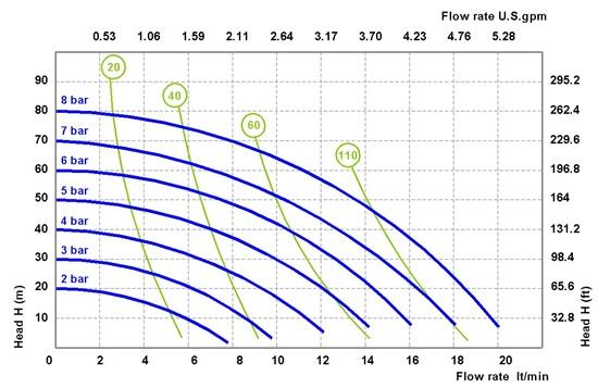 FDA Diaphragm Pumps Fluimac Model FP18
