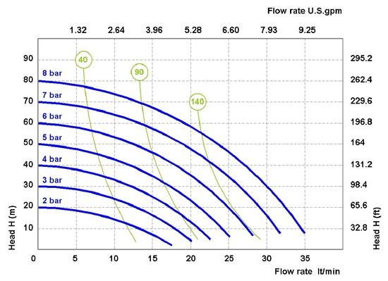 PF30 performance curve